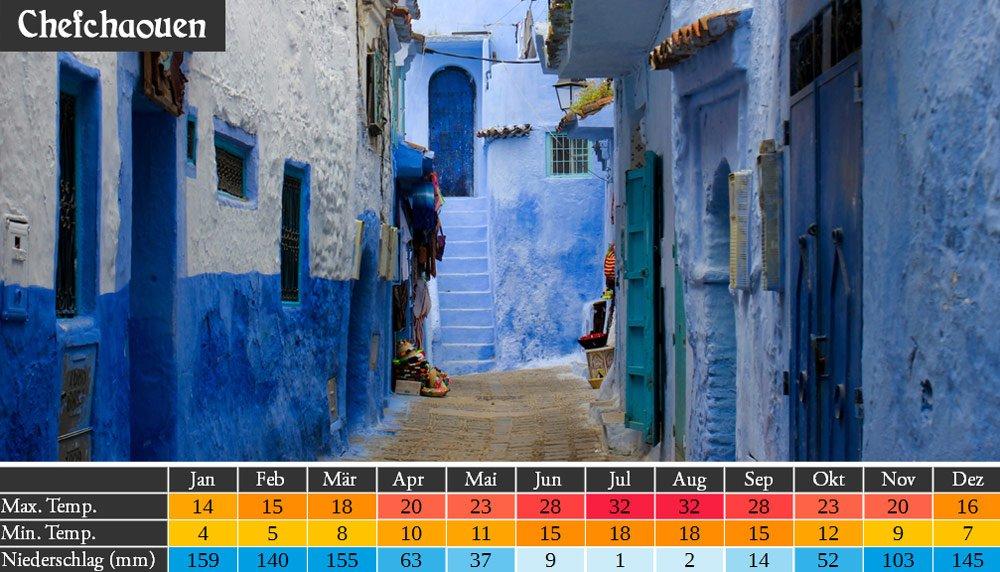 Marokko Wetter in Chefchaouen