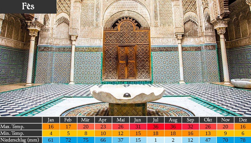 Marokko Wetter in Fes