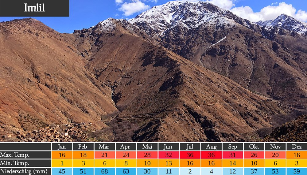 Wetter Marokko Atlasgebirge Imlil
