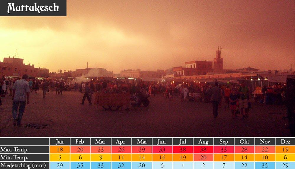 Beste Reisezeit und Wetter in Marrakesch: Temperaturen und Niederschlag