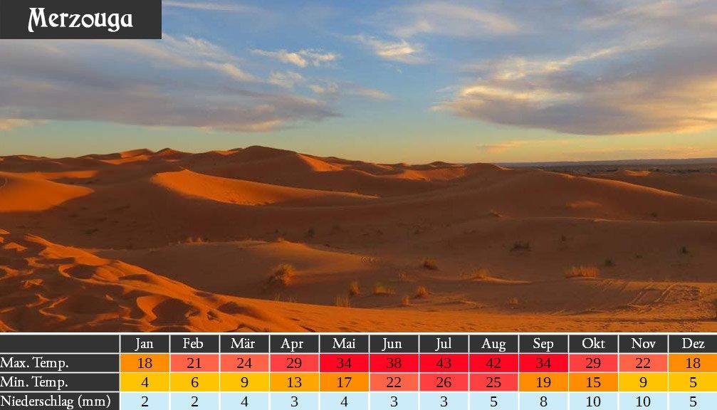Marokko Wetter Wüste Merzouga
