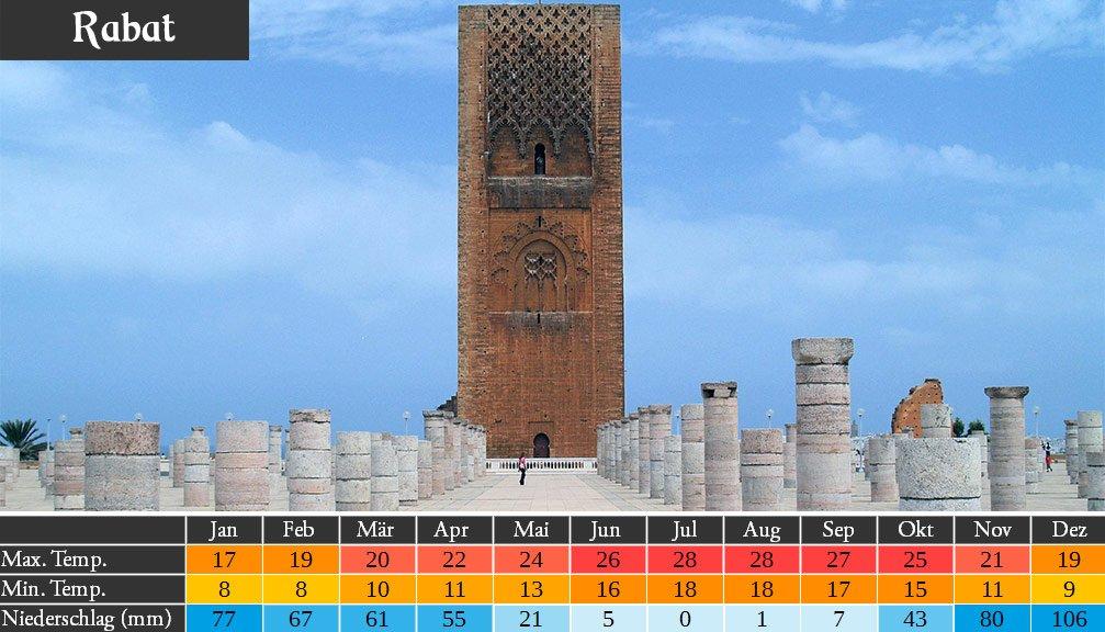 Marokko Wetter in Rabat