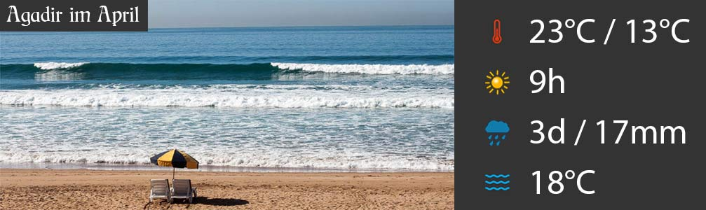 Agadir im April Wetter
